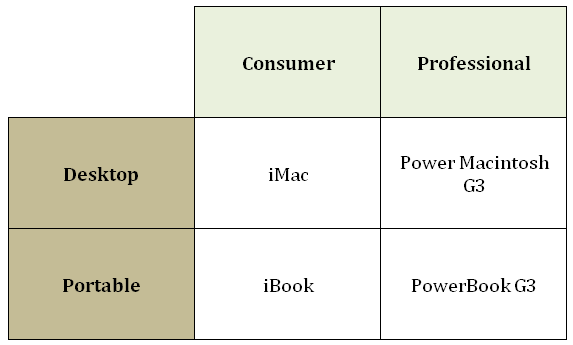 Steve Jobs four-quadrant product grid