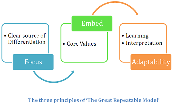 Three Principles of the Great Repeatable Model