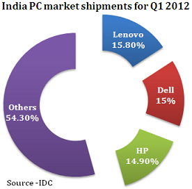India PC market shipments for Q1 2012