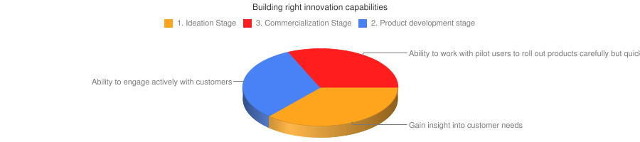Building right innovation capabilities