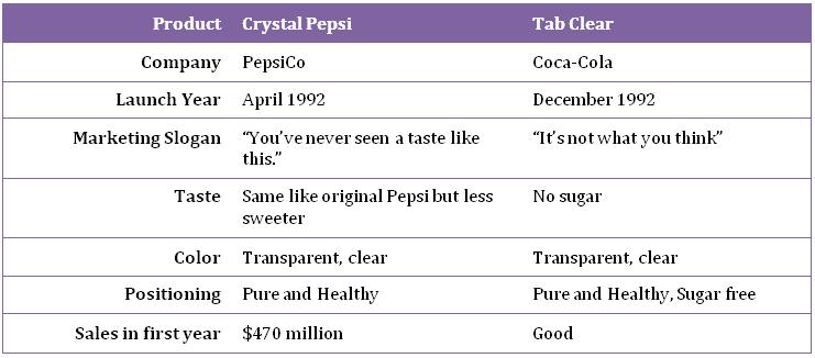 Crystal Pepsi versus Coke's Clear TaB