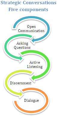 Five components of Strategic Conversation