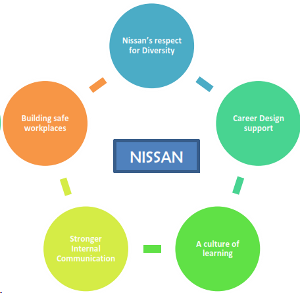 Five elements of the Nissan Way