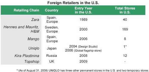 Foreign Retailers in the U.S.