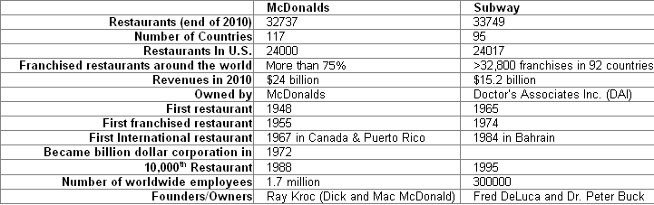 mcdonalds versus subway Mcdonald's, yum, kfc, burger king, and many many more.