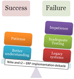 Nike's ERP Implementation debacle