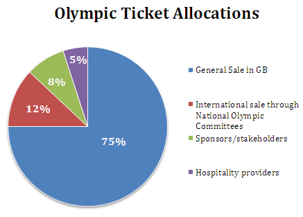 Olympic Ticket Allocation
